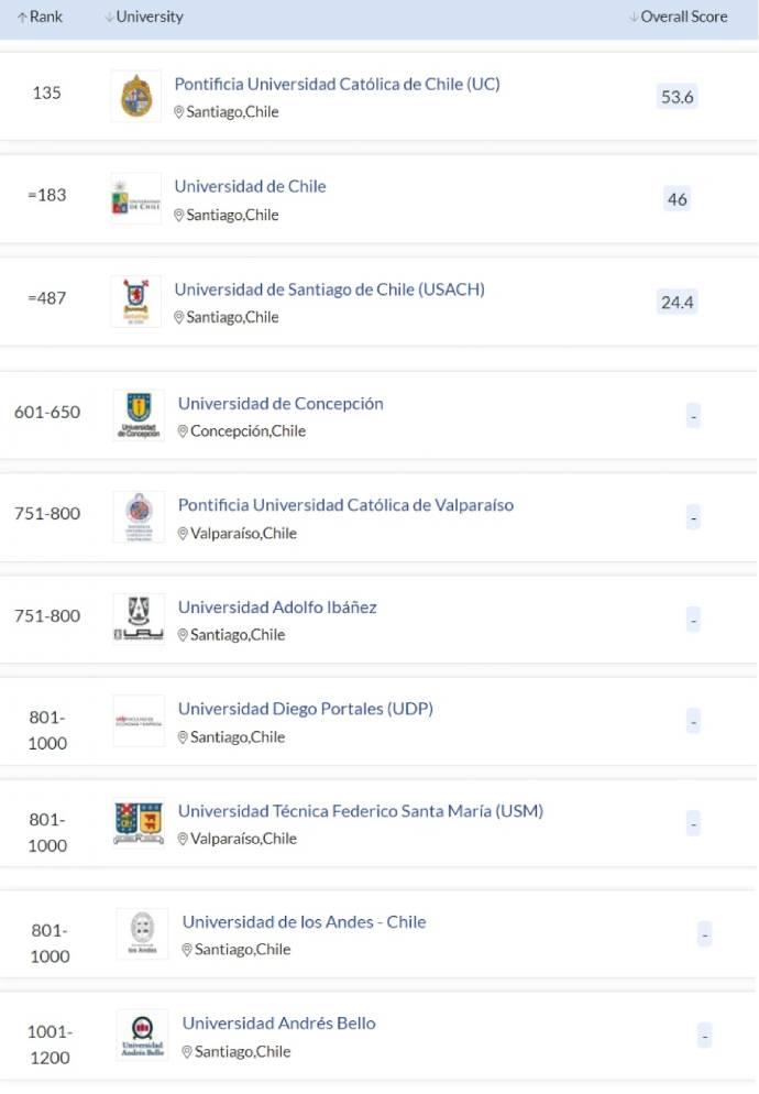 Ranking QS 2022, Chile, UC primera