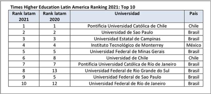 UC ranking THE 2021 top 10 Latam